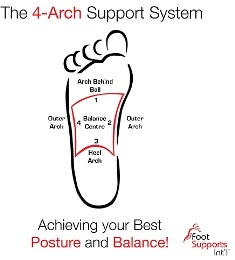 Foot Supports Guru Are Redefining Arches Of The Human Foot